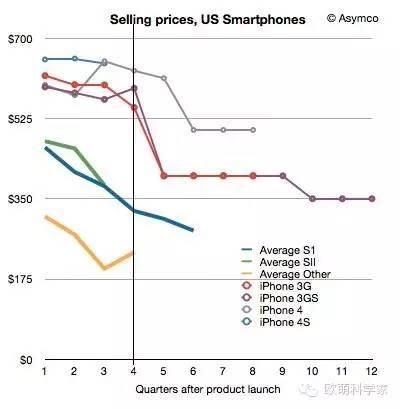 不找代购!不用卖肾!如何用1千多块钱买到最新苹果手机?