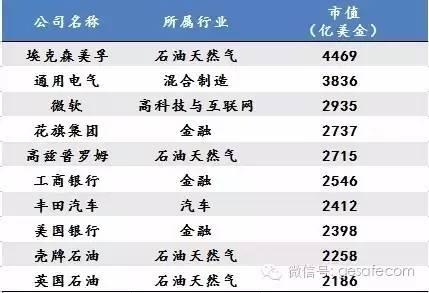 未来10年,中国最赚钱的17个新兴产业