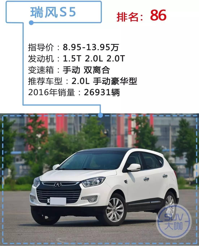 干货收藏!中国100款热销SUV买什么配置最划算?(上)
