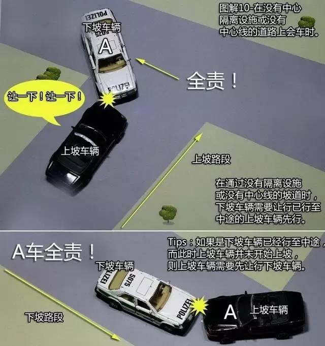 【知道】各种交通事故,谁才是全责?你要的详细图解都在这了!