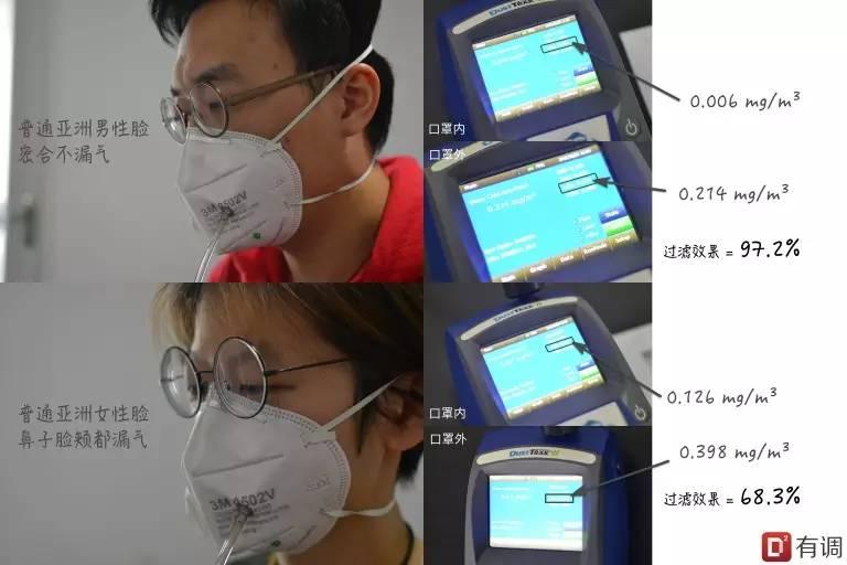 重污染红色预警,单双号限行!哪款防雾霾口罩能救命?
