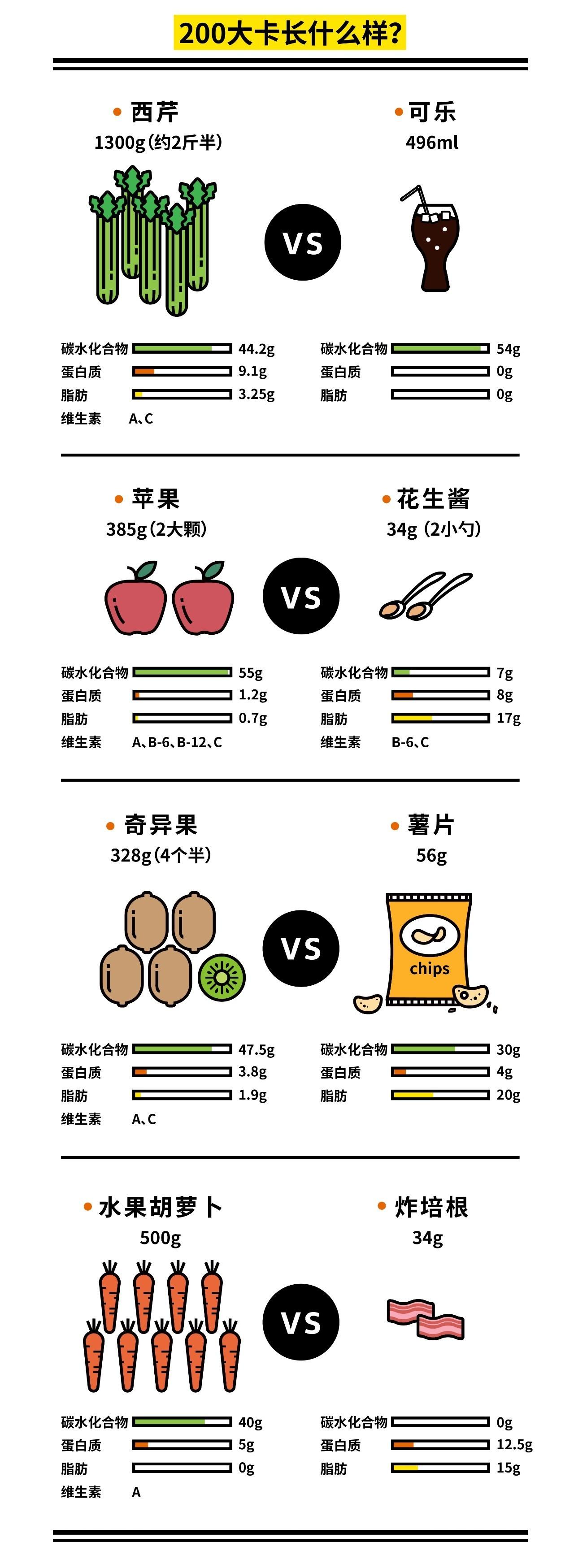 我肚子上的肉和卡路里,到底有什么关系?