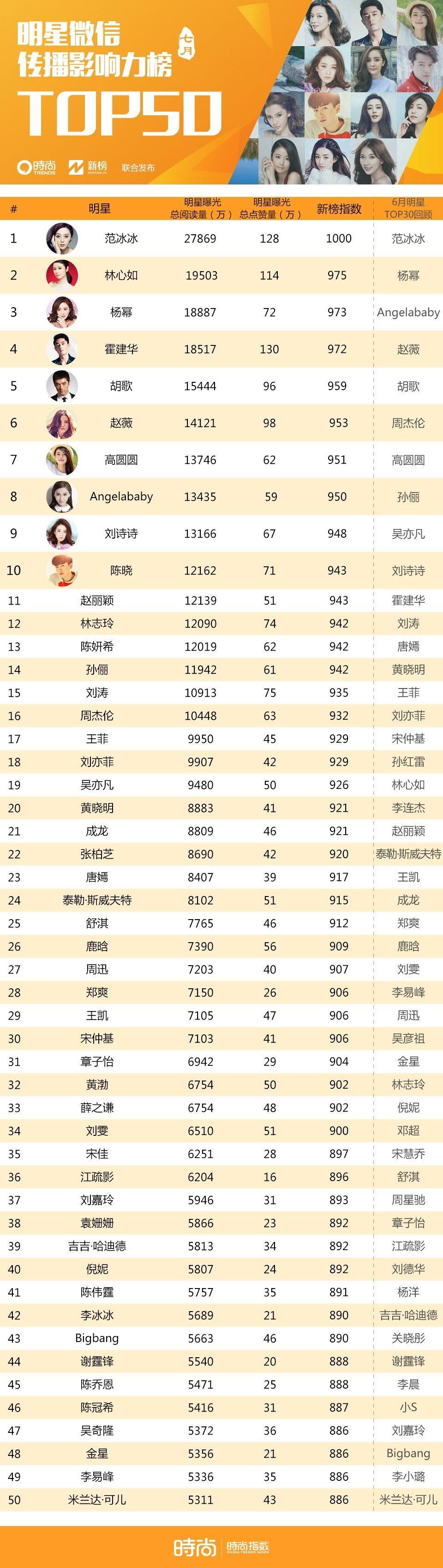 重磅|时尚品牌微信影响力月榜Vol.4-时尚集团x新榜