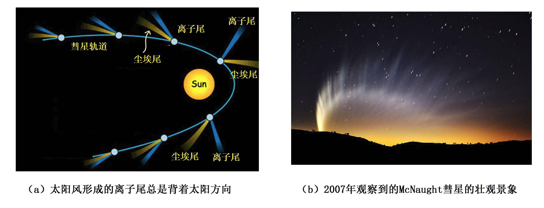 被太阳风吹拂是怎样的感觉? | 星星背后的物理(八)