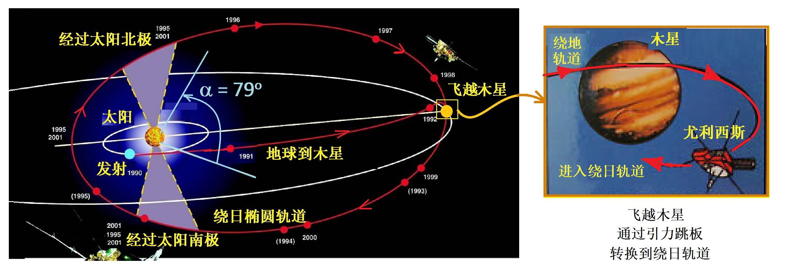 尤利西斯:深入太阳极点 | 星星背后的物理(九)