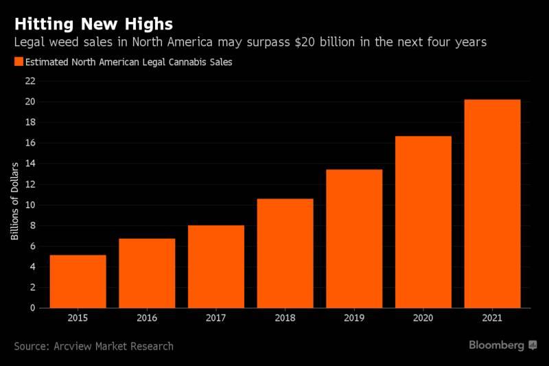 """像卖可乐一样卖大麻——美国合法售卖大麻地区的创业者迎来""""新商机"""""""