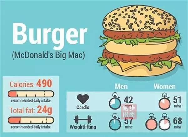 发现 | 吃一口要运动多久?看看你所欠下的运动债