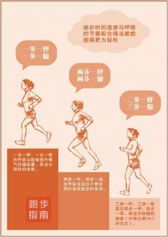 答疑 | 跑步时正确的呼吸方式应该是怎样的?