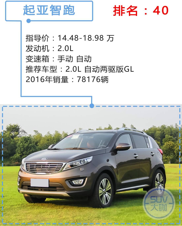 干货收藏!中国100款热销SUV买什么配置最划算?(中)