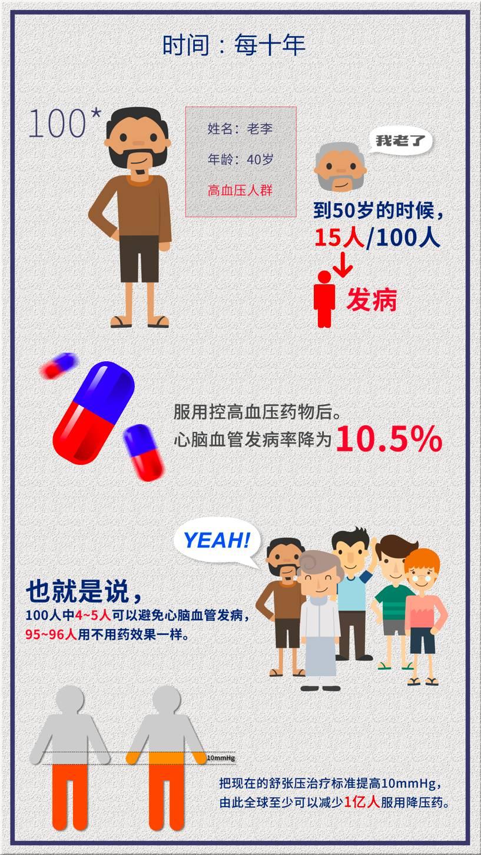 韩启德:癌症筛检和控制疾病危险因素能减少疾病吗?