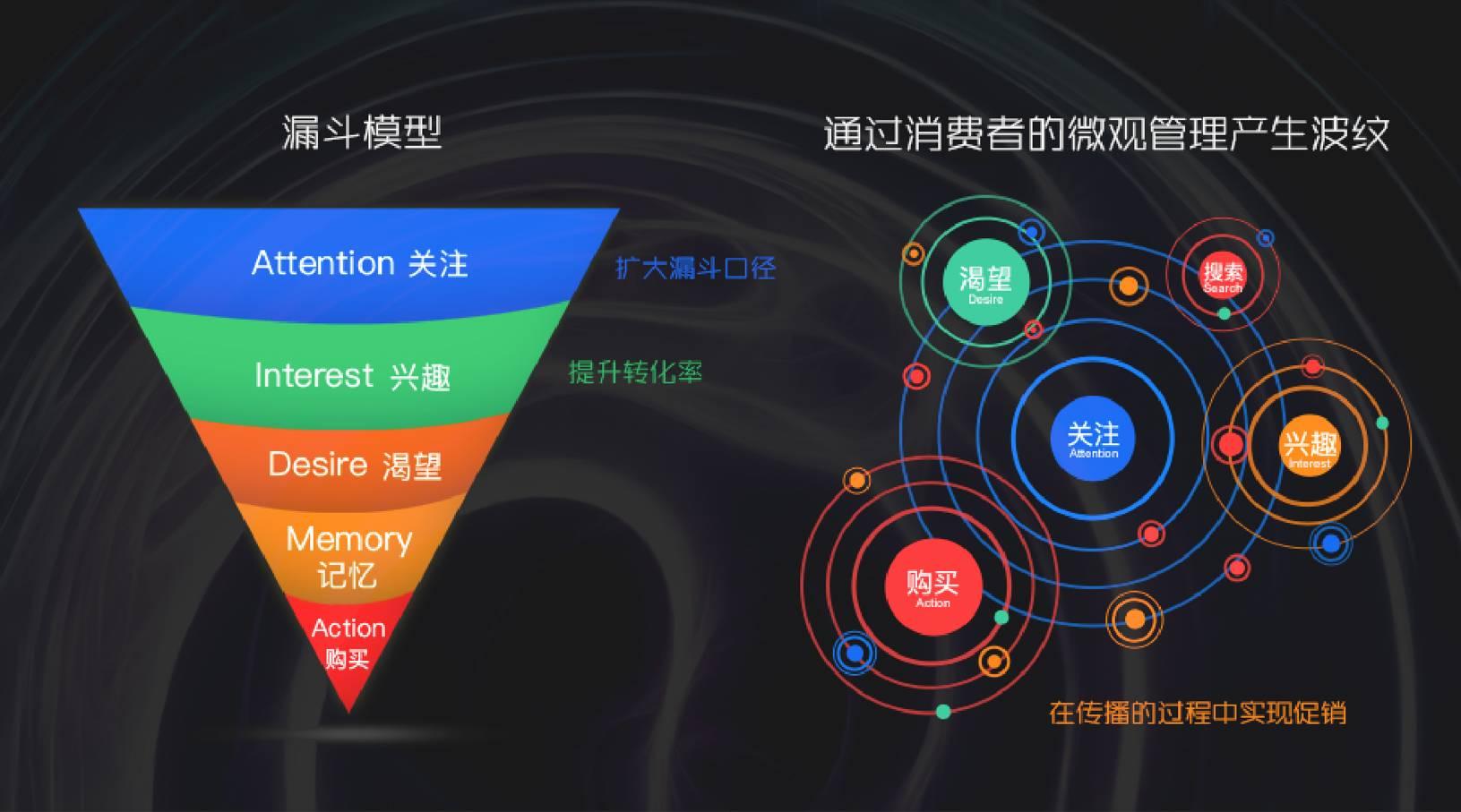 波纹理论2.0:流量结构性变革下的新营销