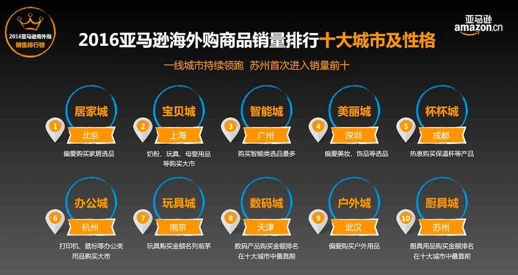 大数据告诉你中国人都怎么买买买!
